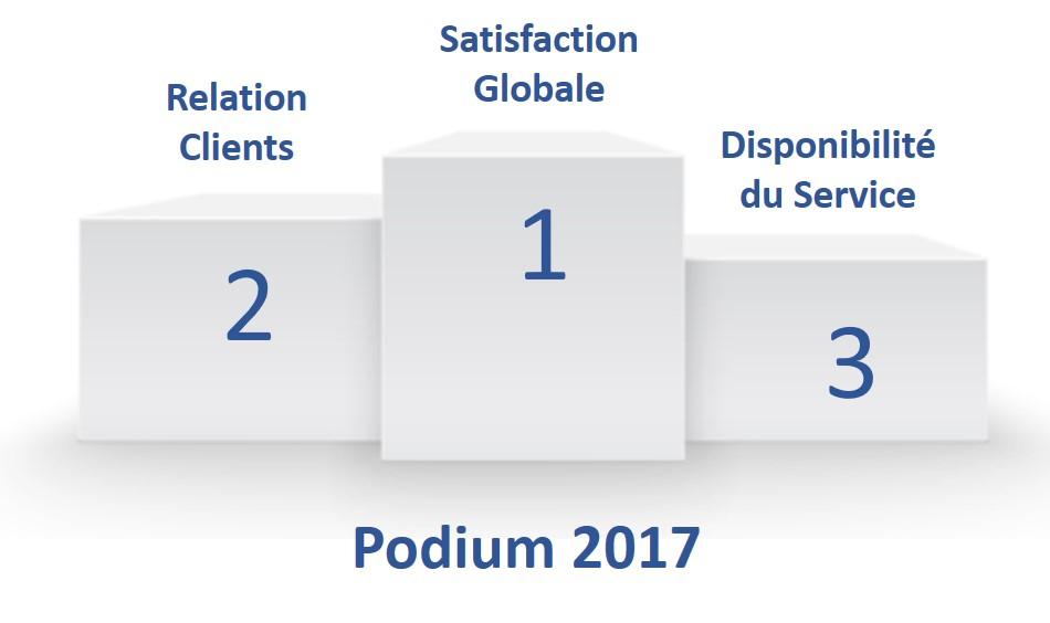 tas satisfaction clients